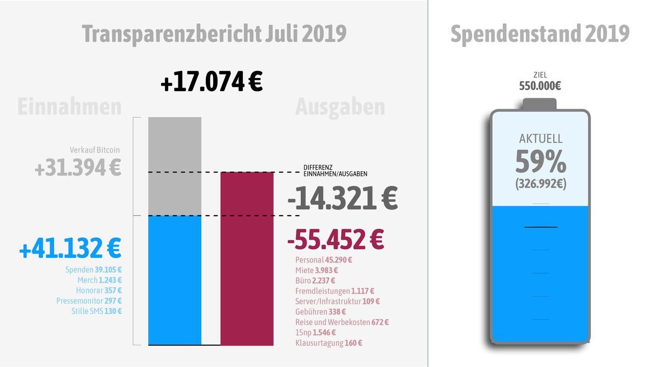 Unsere Einnahmen und Ausgaben im Juli 2019