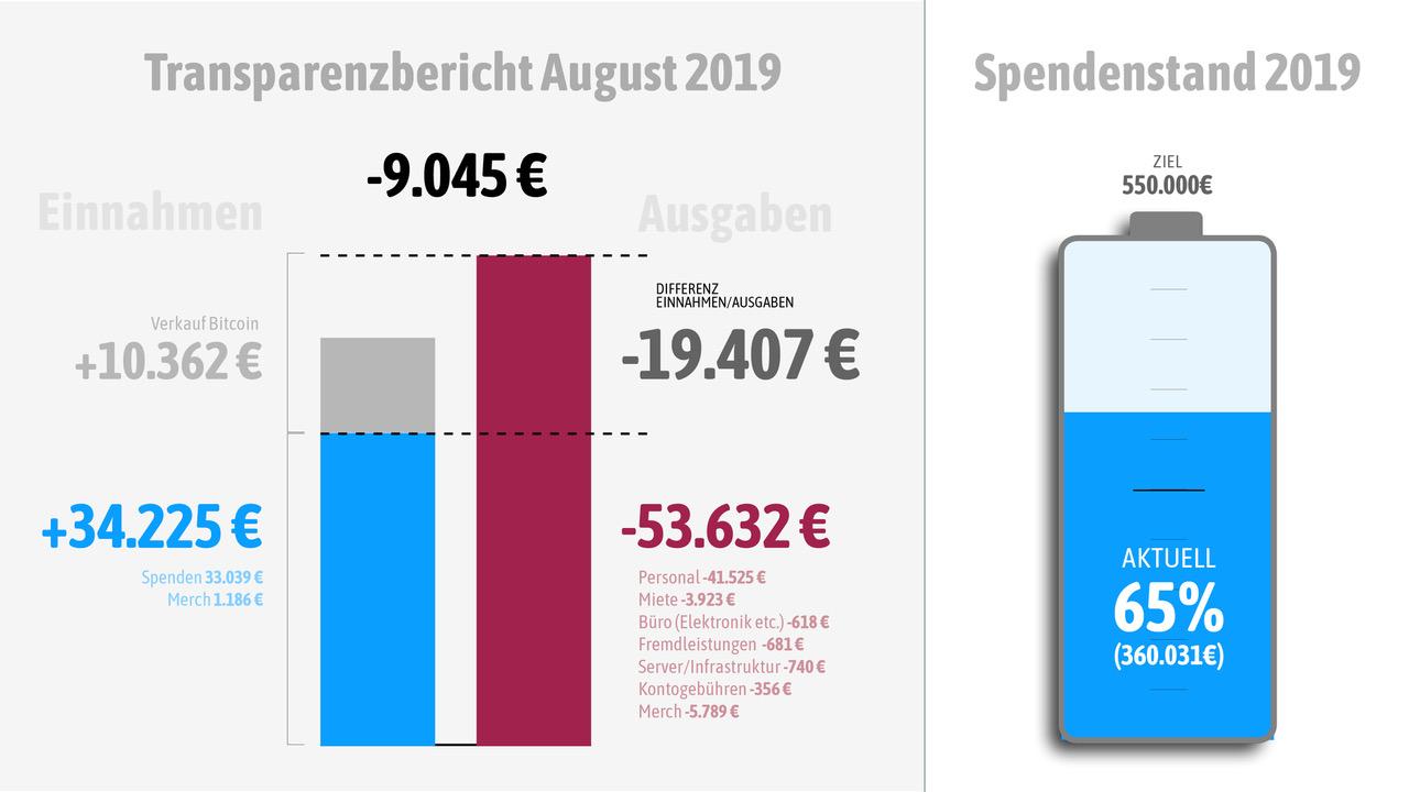 Wir haben rund 9.000 Euro Minus gemacht.