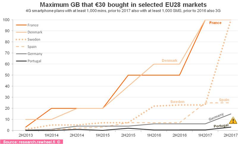 Diagramm der Preisentwicklung für mobile Daten in EU-Ländern