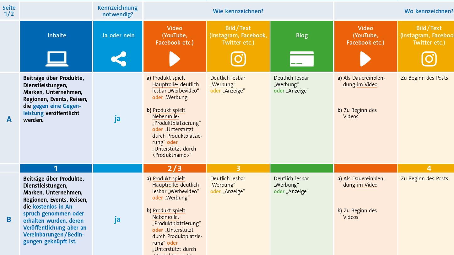 Screenshot einer Matrix-Tabelle zur Kennzeichnung von Werbung in sozialen Netzwerken