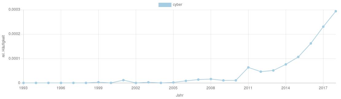 Graph mit dem Vorkommen des Wortes Cyber in den VS-Berichten