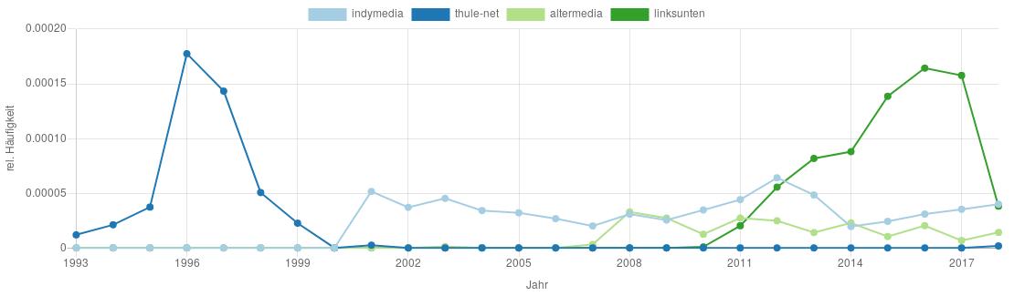Vergleich zwischen Thule-Net, Indymedia, Altermedia und Linksunten