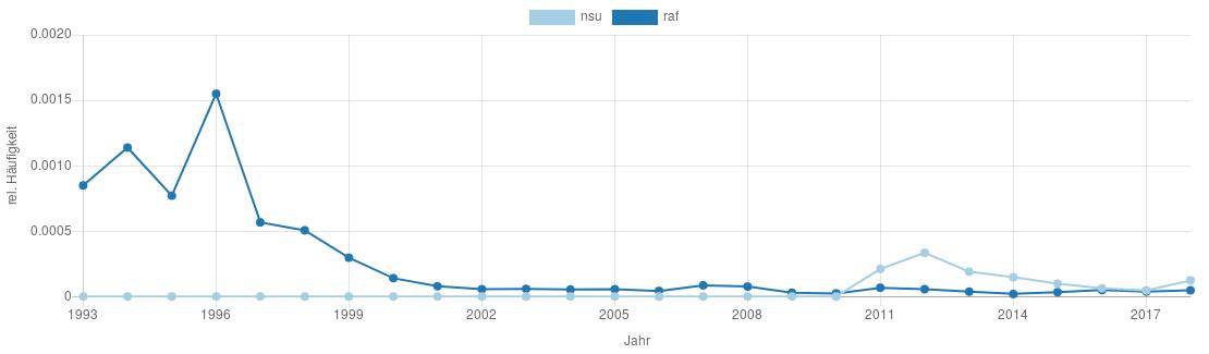 Vergleichsgraph von NSU und RAF in den Verfassungsschutzberichten