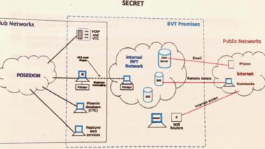 """Computernetzwerk des """"Berner Clubs"""" mit nationaler Kontaktstelle beim BVT. Die ist ohne besondere Sicherung mit dem Internet verbunden."""