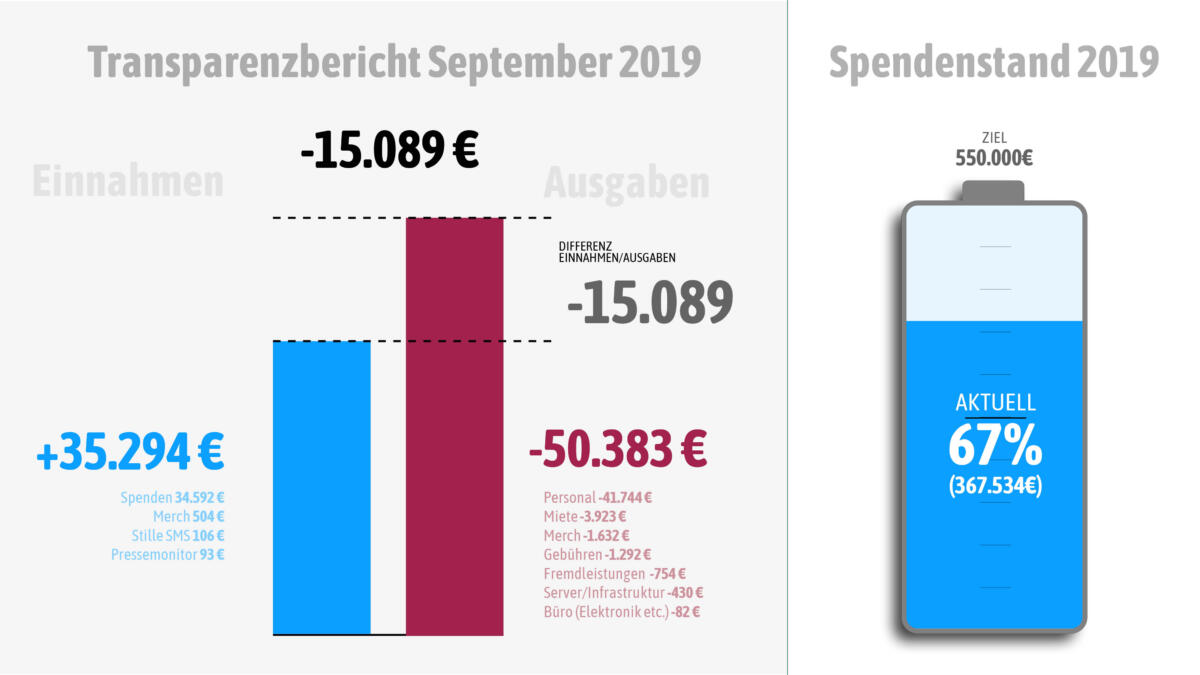 Einnahmen und Ausgaben im September 2019