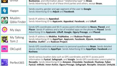 Ad-Tracking Untersuchung