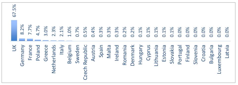 """Behörden aus Großbritannien sind für zwei Drittel aller """"Emergency Disclosure Requests"""" verantwortlich."""