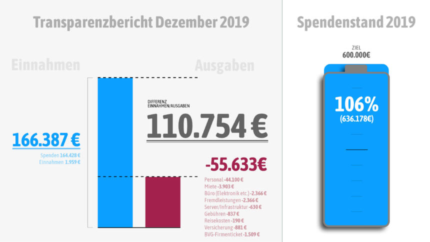 Mehr Einnahmen als Ausgaben im Dezember