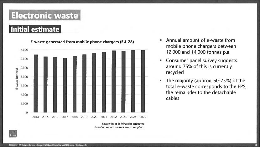 e-waste from smartphone chargers