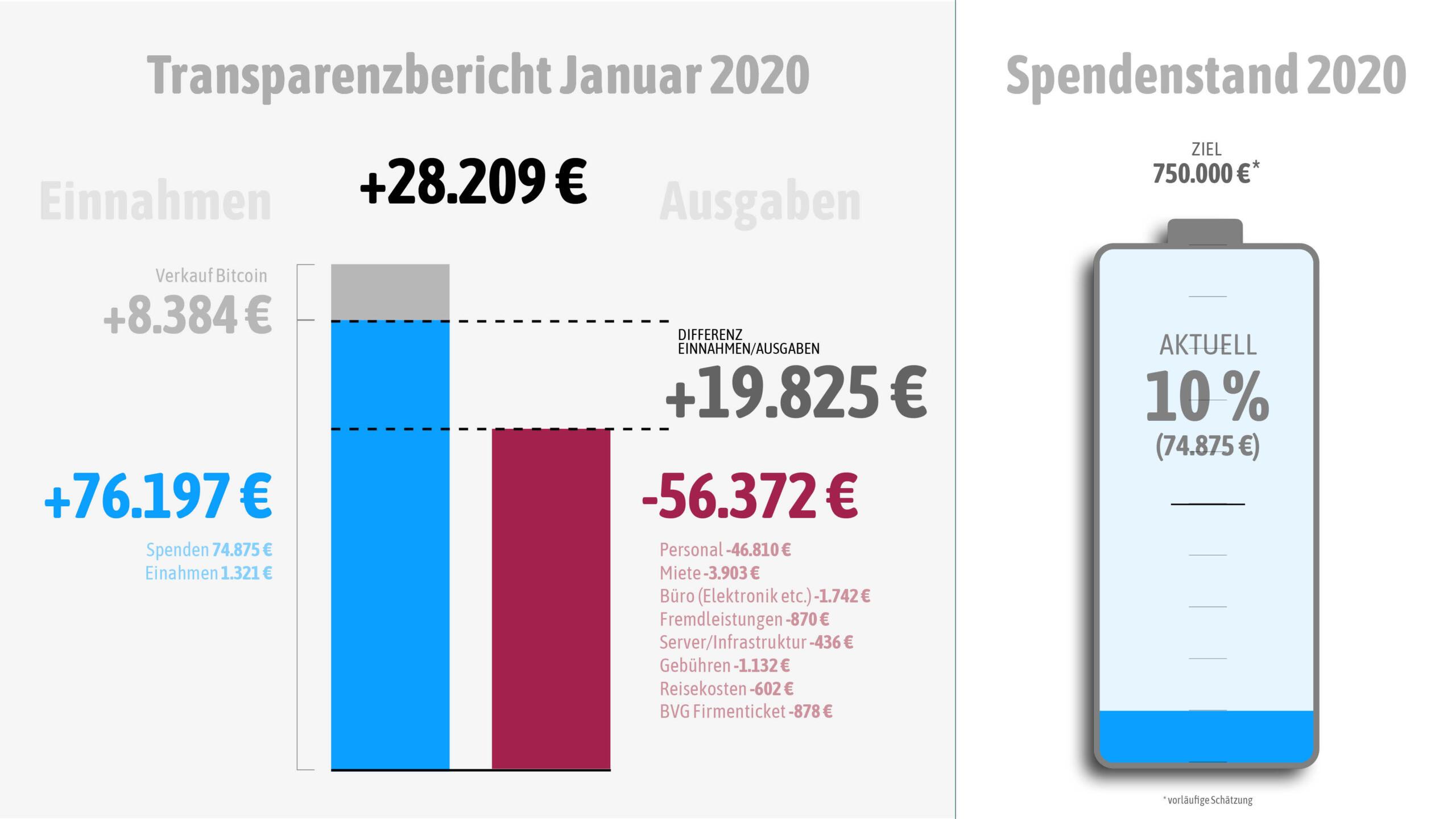 Unsere Einnahmen und Ausgaben im Januar 2020.