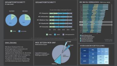 Dashboard Digitalisierung Beta