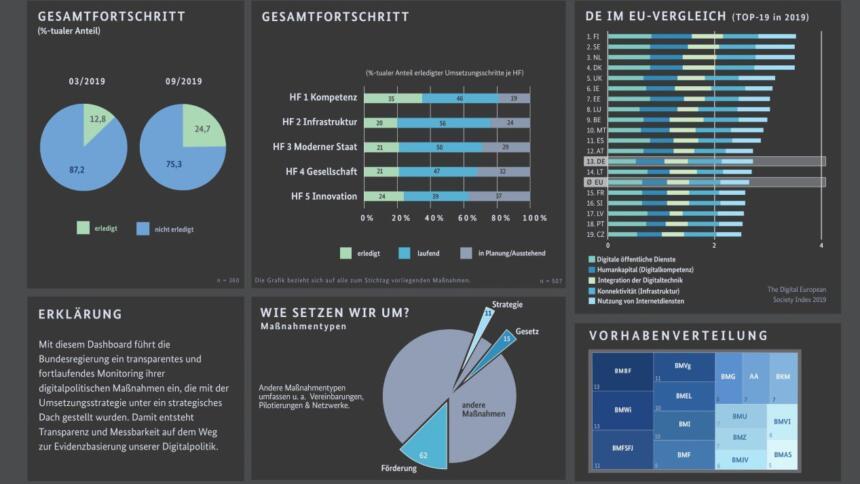 Dashboard Digitalisierung Beta