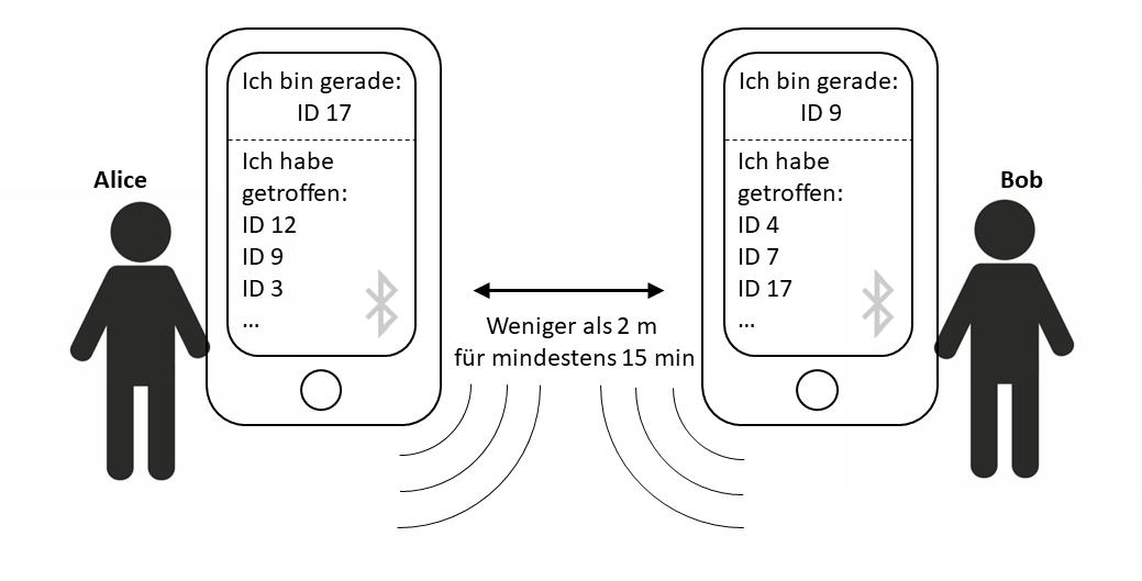 Abbildung 1: Auf jedem Handy wird lokal eine Liste der Handys gespeichert, die sich für mindestens 15 min in weniger als 2 m Entfernung aufgehalten haben. Die IDs sind temporär, können aber vom Server entschlüsselt werden.