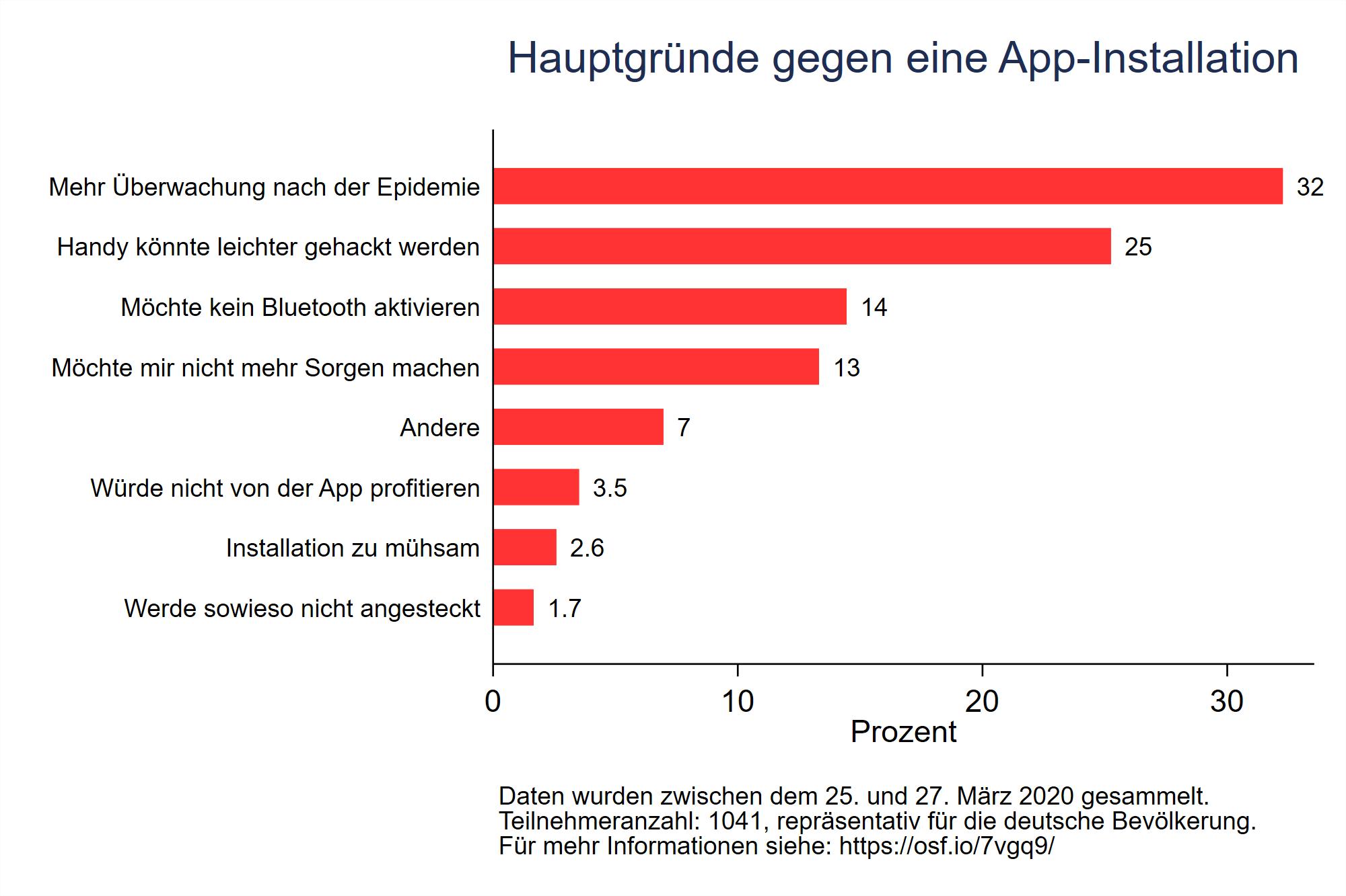 Abbildung 3: Die am häufigsten genannten Gründe gegen die Installation einer Kontaktnachverfolgungs-App (repräsentative Umfrage, Datenerhebung 25.-27. März 2020, mehr Informationen hier)