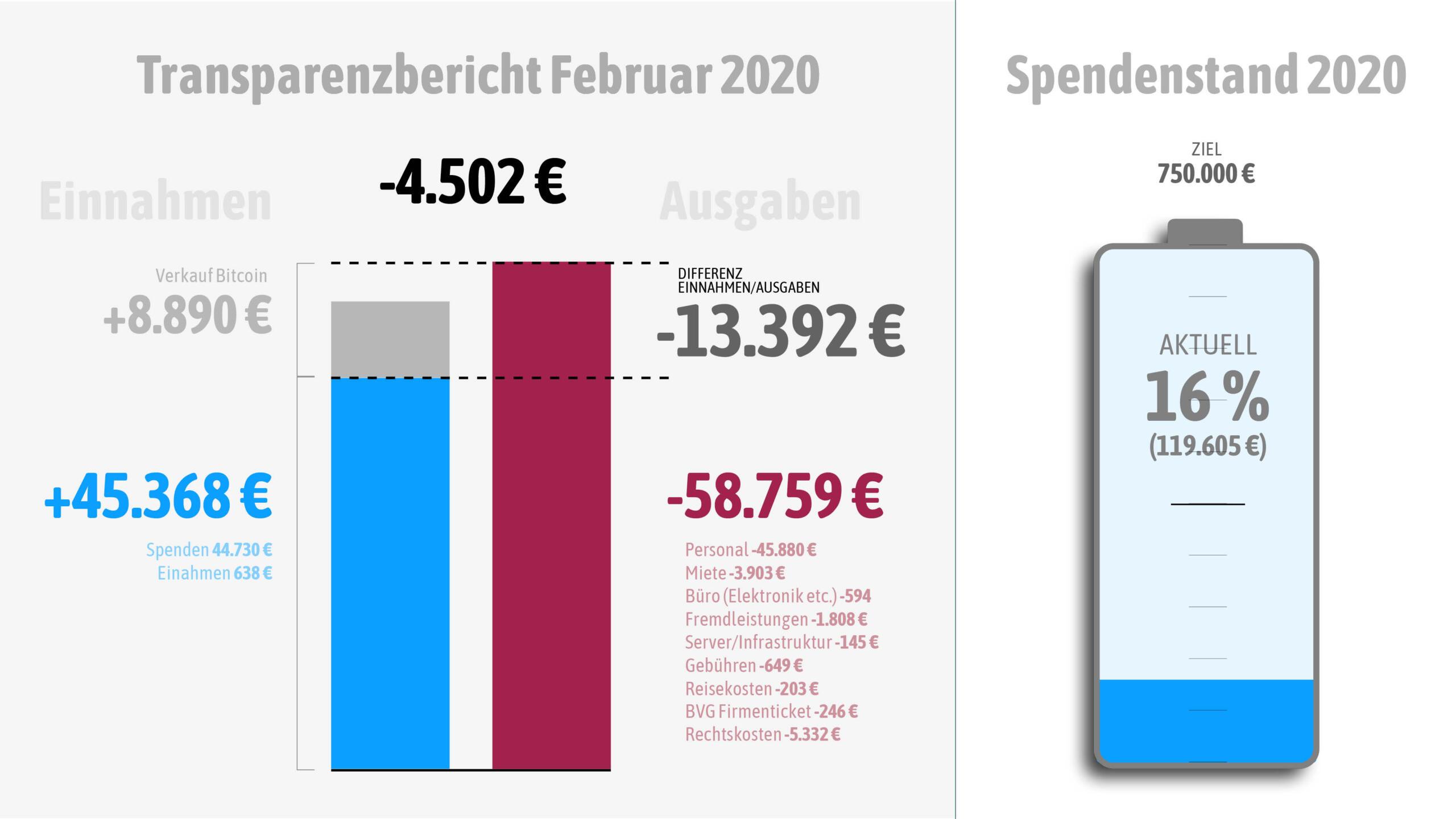 Wir haben im Februar rund 13.000 Euro Minus gemacht.