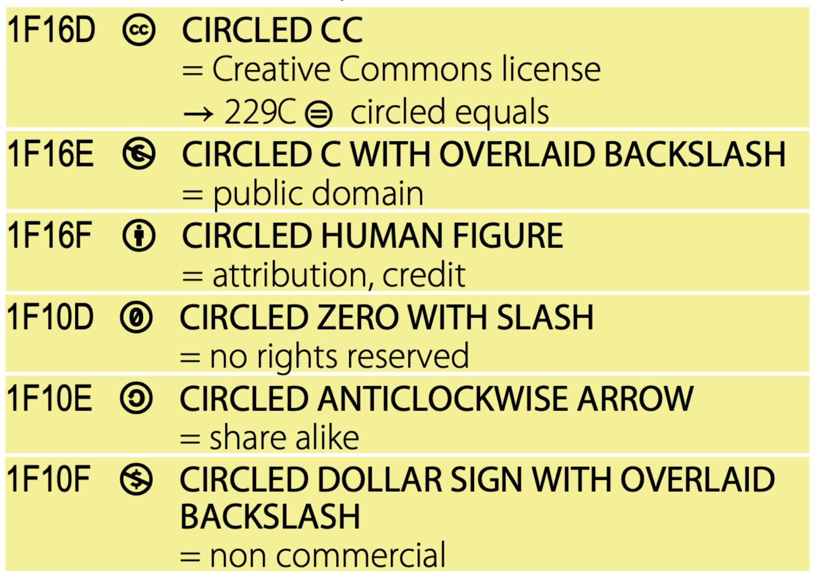 Graphische Übersicht über die CC-Symbole im neuen Unicode-Standard