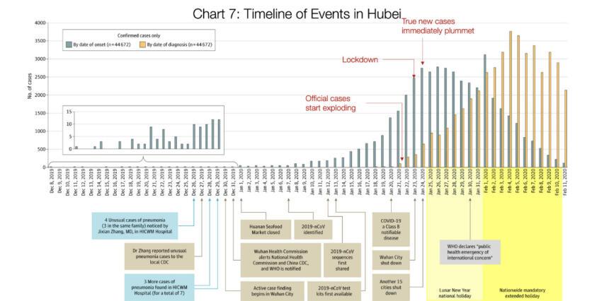 Grafik, die Unterschied zwischen tatsächlichen und bekannten Fallzahlen aufzeigt.
