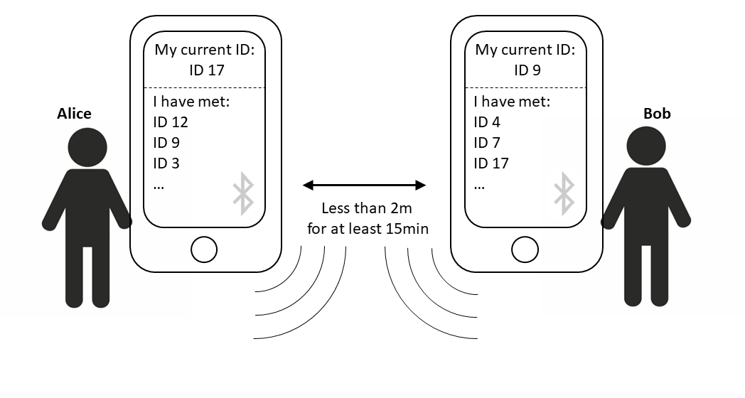 Figure 1: Every mobile phone stores a list of the mobile phones that were within 2 meters for at least 15 minutes. IDs are temporary but can be decrypted by the server.