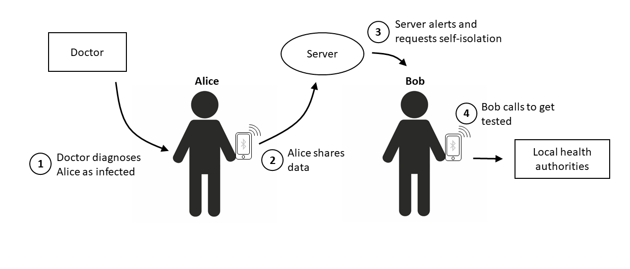 Figure 2: A user can share their data with the server after receiving a Covid-19 diagnosis. The server then alerts all phones that have been in close proximity with the infected phone. The alerted people would still need to contact their local health authorities, as their identity is not linked to the app.