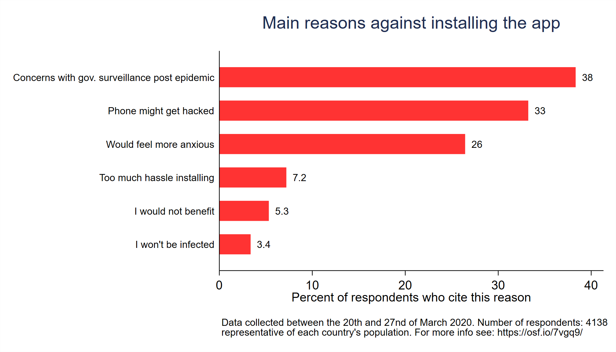 Figure 3: The most-cited reasons against the installation of a contact-tracing app (representative surveys in the UK, Germany, Italy and France, conducted 20–27 March 2020, for more information see here)