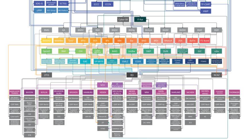 Komplexe Architektur deutscher Behörden im Cyberraum