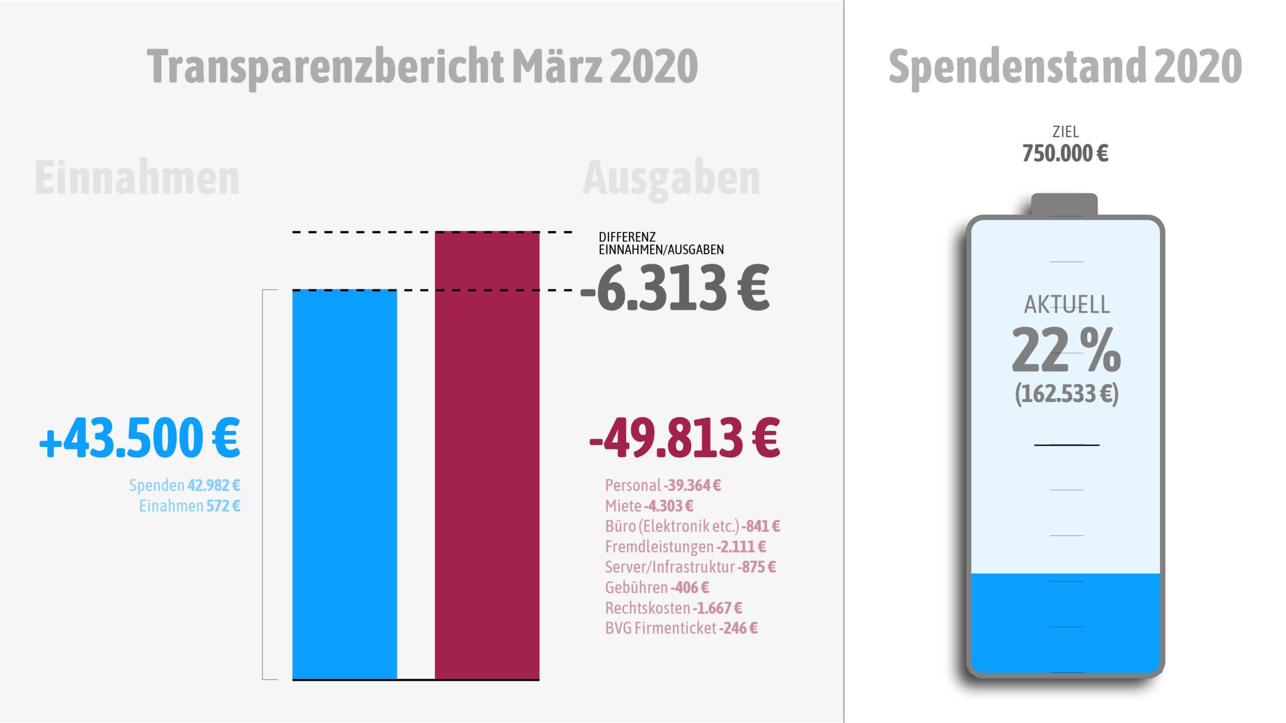 Einnahmen und Ausgaben im März 2020