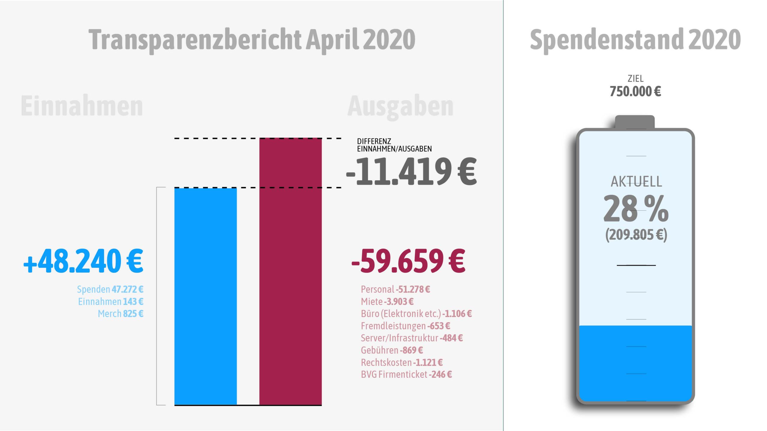 Zahlen für den April 2020