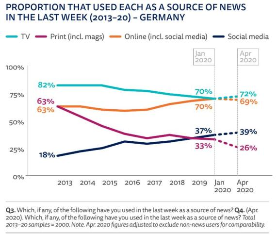 Grafik aus dem Digital News Report