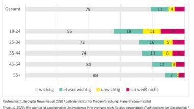 Screenshot des Digital News Report für Deutschland