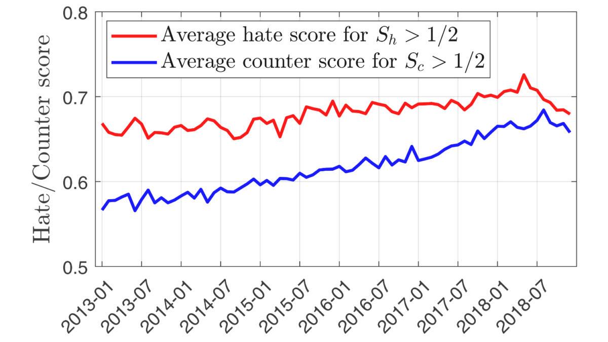 Mit der Zunahme von Gegenrede wurde Hassrede weniger stark ausgeprägt.