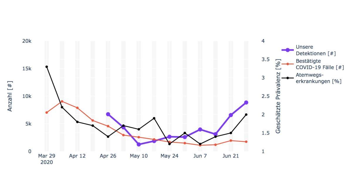 Fieberkurve im Ableich mit den Corona-Infektionszahlen und den Daten aus GrippeWeb