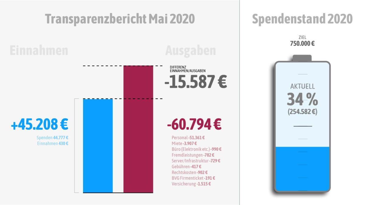 Einnahmen und Ausgaben im Mai 2020