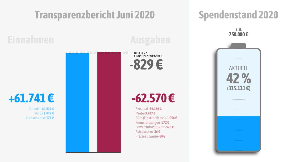 Einnahmen und Ausgaben im Juni 2020