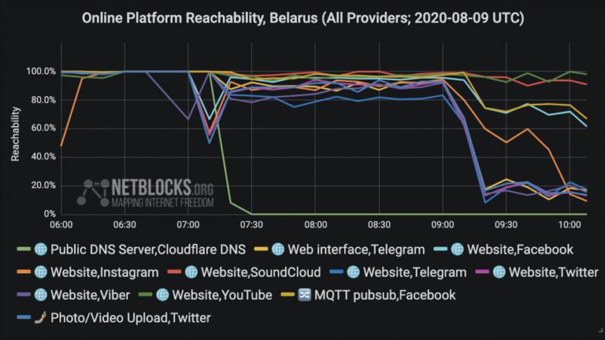 Analyse der Konnektivität verschiedener Online-Dienste in Belarus am Tag der Präsidentschaftswahl.