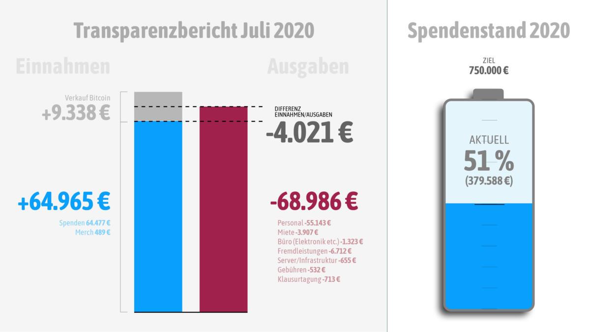Einnahmen und Ausgaben im Juli 2020
