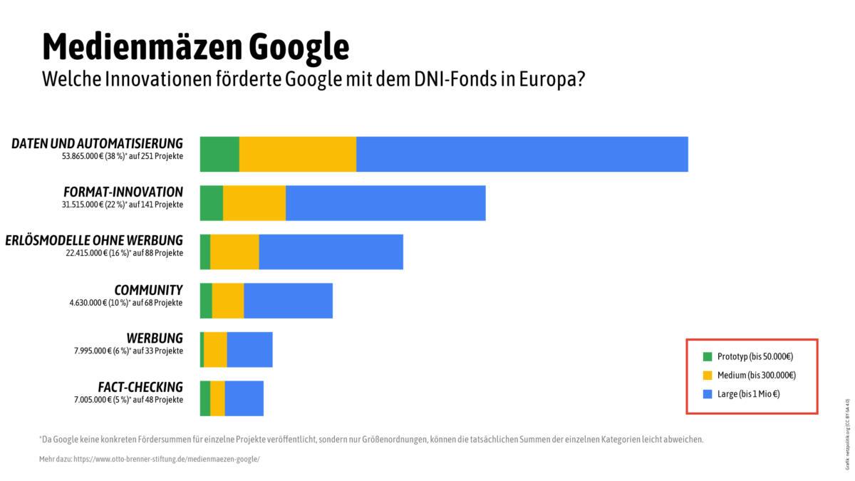 Mit dem DNI-Fonds verschenkte Google zwischen 2015 und 2019 mehr als 140 Millionen Euro an Medien in Europa