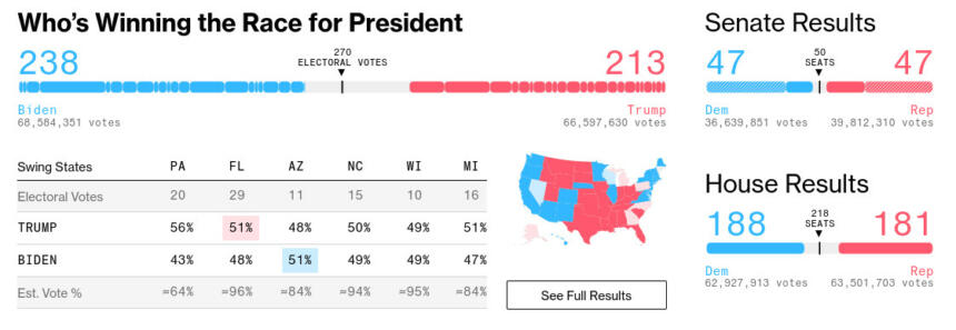 Übersicht der US-Wahlergebniszählung bei Bloomberg