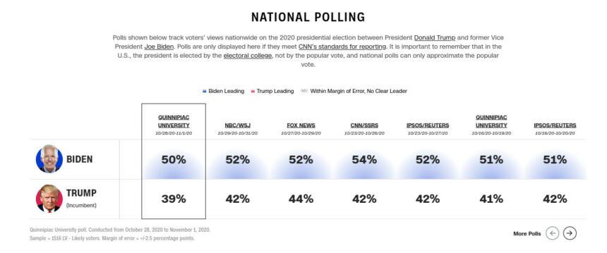 Darstellung der Vorumfragen für die US-Wahl