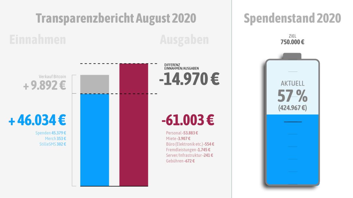 Ausgaben und Einnahmen im August 2020