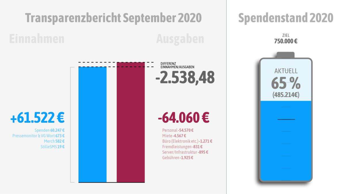 Unsere Einnahmen und Ausgaben im September
