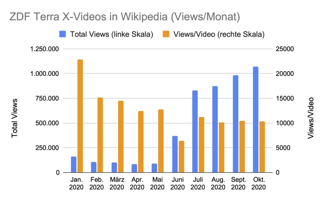 Statistik zu Abrufen von Terra-X-Videos in der Wikipedia 2020