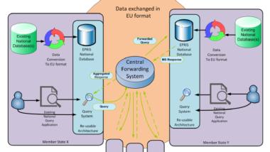 Mögliche Architektur eines dezentralen EPRIS mit zentralem Server (Vorschlag von 2012).