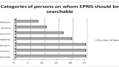 Alle EU-Mitgliedstaaten haben 2012 die Abfrage von Verdächtigen befürwortet.