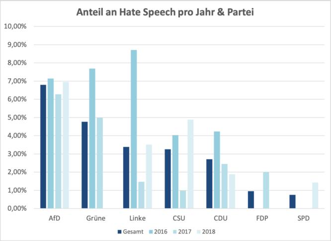 Hate Speech pro Jahr und Partei