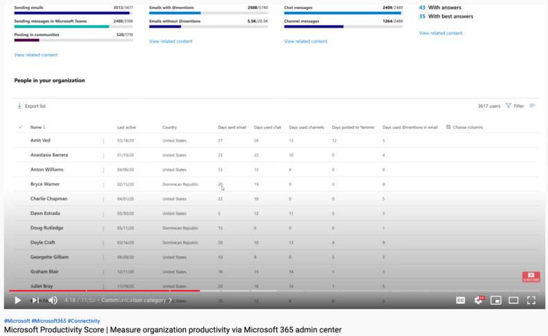 Screenshot einer Benutzeroberfläche, der die Nutzungsstatistiken einzelner Nutzer:innen anzeigt.