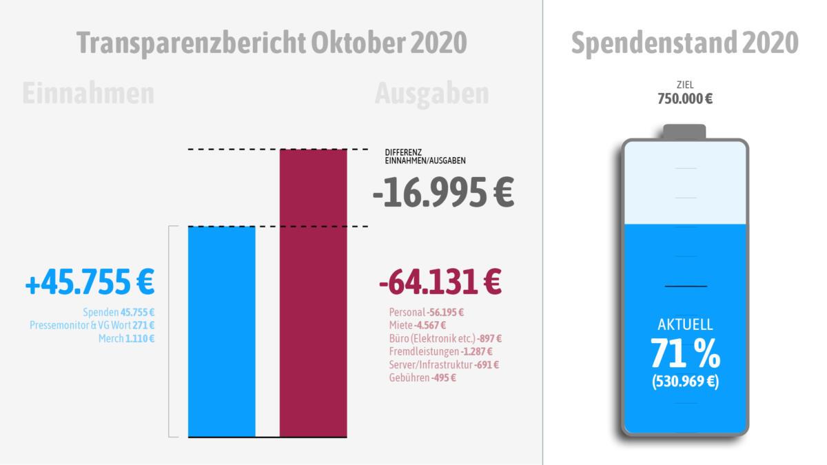 Unsere Einnahmen und Ausgaben im Oktober 2020