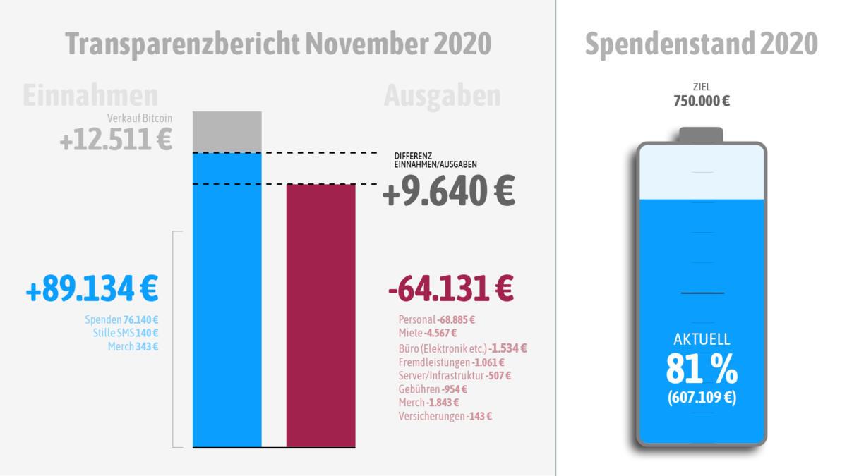 Einnahmen und Ausgaben im November 2020