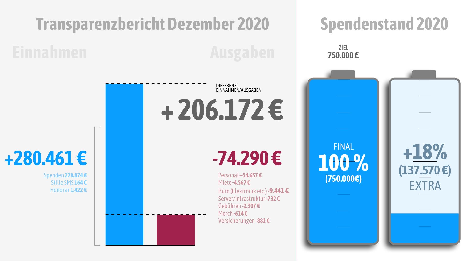 Unsere Einnahmen und Ausgaben im Dezember 2020