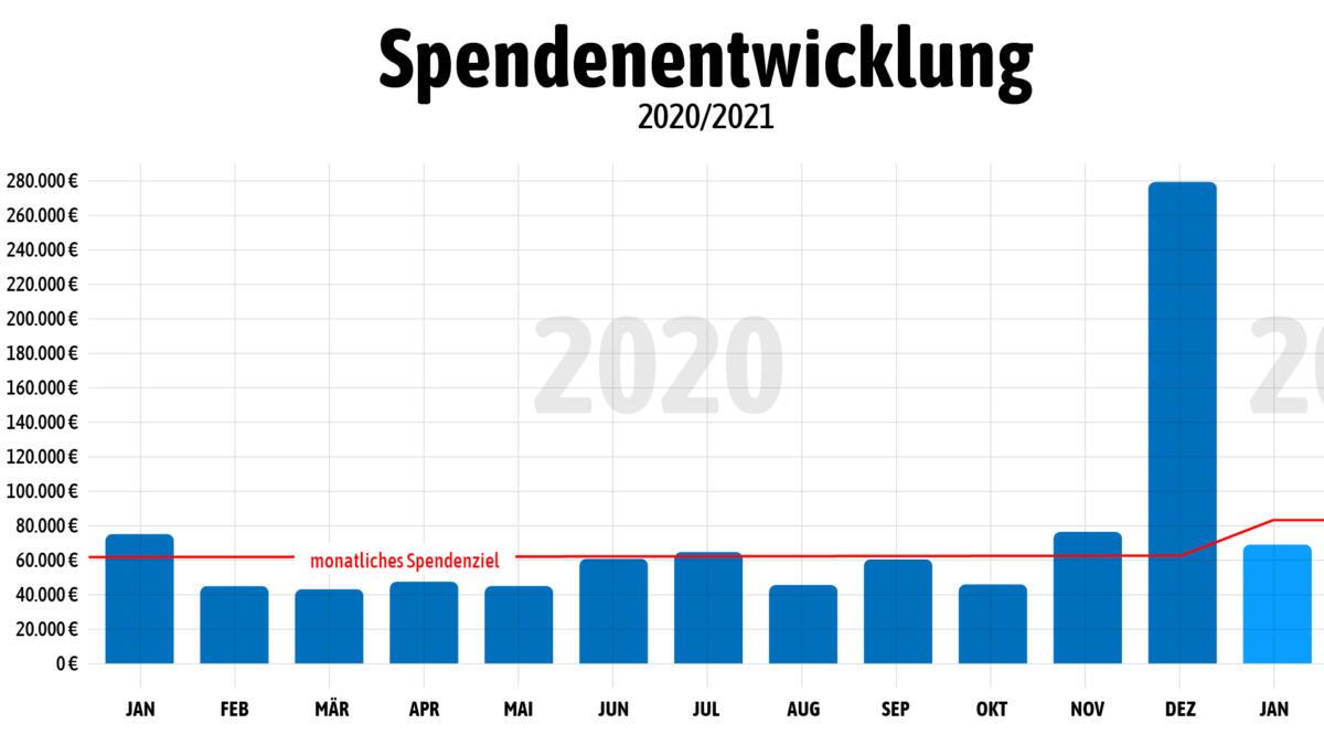 Spendenentwicklung 2020/2021