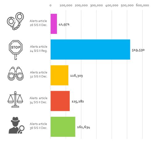 SIS II-Ausschreibungen zu Personen in den fünf Kategorien (2020).